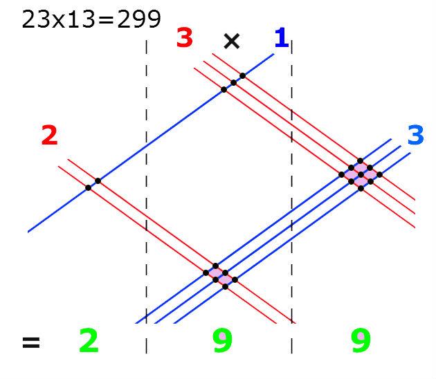 Kako množiti dvocifrene, trocifrene brojeve kao od šale, bez digitrona.