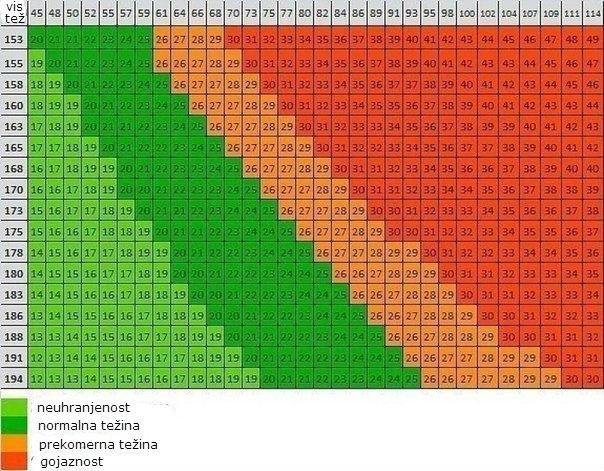 tabela idealne težine