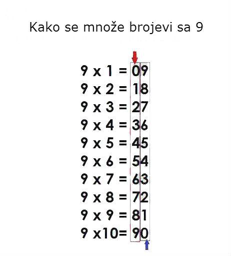 Kako se množe brojevi sa 9