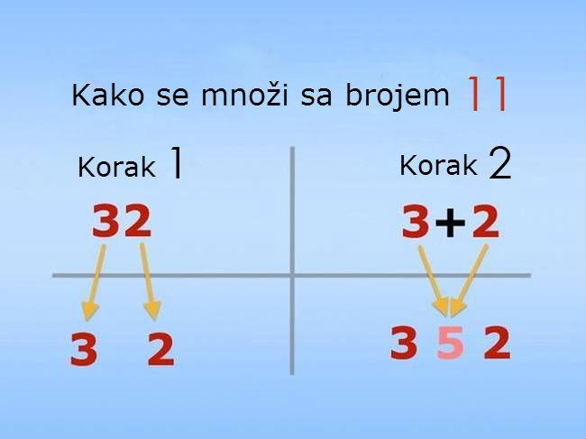 Kako se množi sa brojem 11?