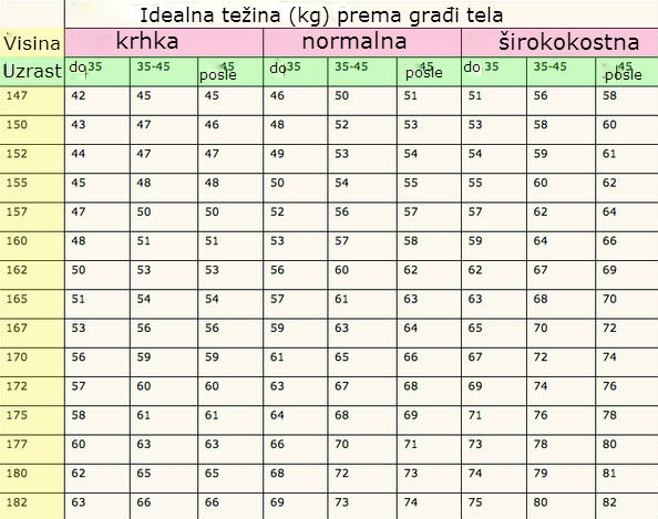 Tabela idealne težine prema uzrastu, visini i građi tela