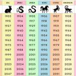 Saznajte koji ste kineski horoskopski znak i šta on govori o vama i vašoj ličnosti