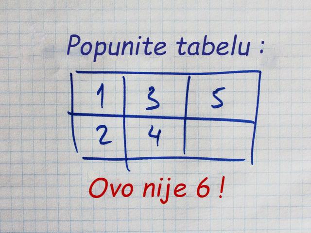 Jednostavan zadatak pred kojim je matematika nemoćna